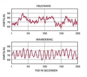 Stress Reductie Programma Oosterhout
